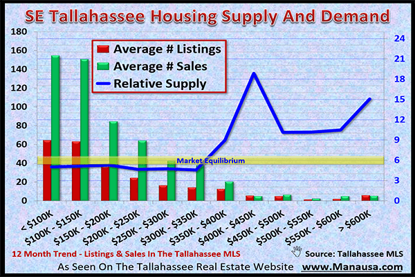 SE Tallahassee Real Estate Market February 2017