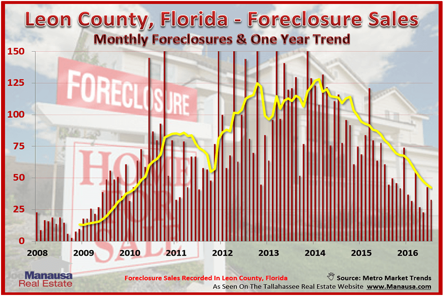 Tallahassee Foreclosures Status Report August 2016