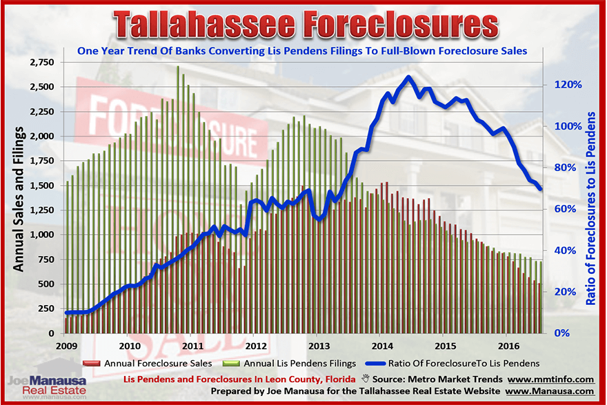 Tallahassee Foreclosures and Lis Pendens Filings August 2016