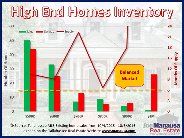 The inventory of high end homes in Tallahassee is growing