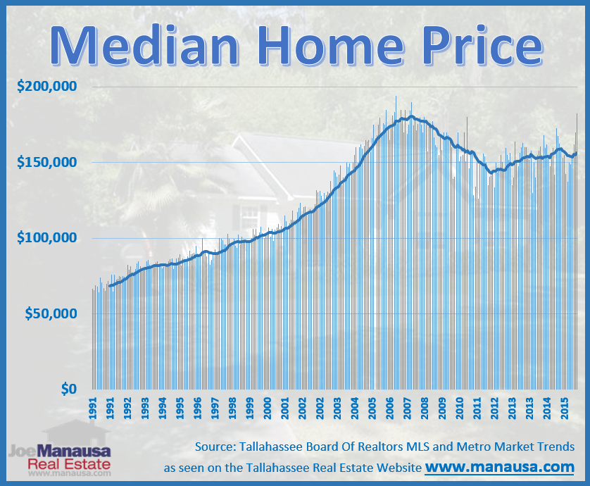 Tallahassee Median Home Price For September 2016