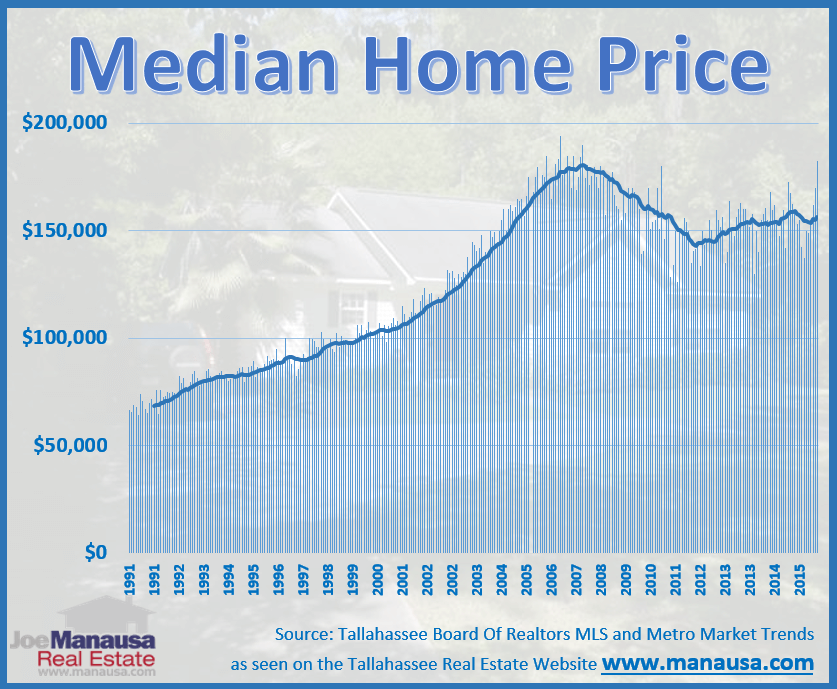 Tallahassee Median Home Price Report for September 2016