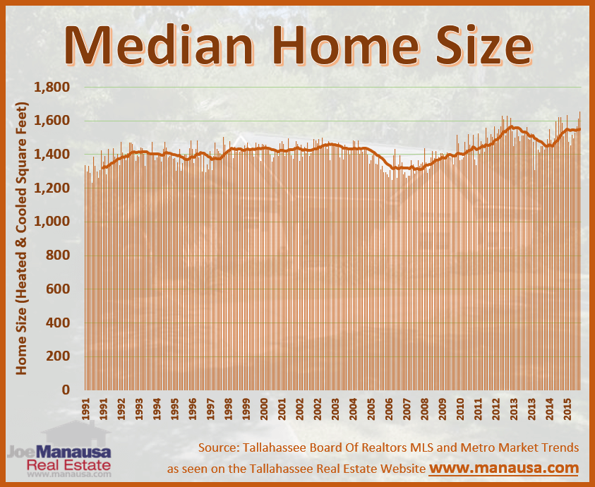 Tallahassee Median Home Size Report for September 2016