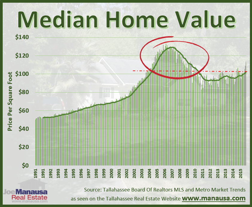 Tallahassee Median Home Value Report for September 2016