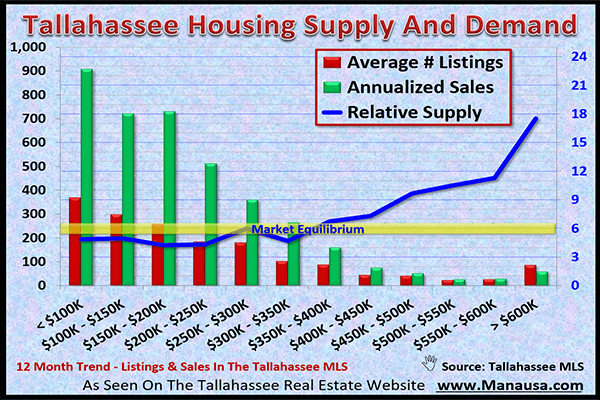Tallahassee real estate market report