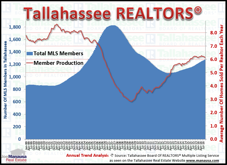 Realtor Production In Tallahassee, Florida through October 2016