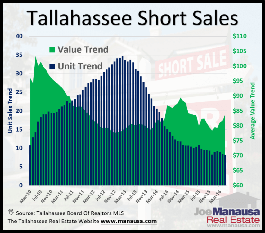 The Rise And Fall Of Short Sales In Tallahassee