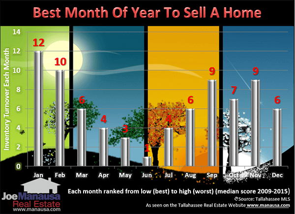 How to calculate the best time of year to sell a home