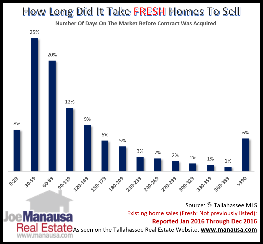 Real Estate Market Time Graphs Expose Truth About Length Of Time Needed To Sell A Home