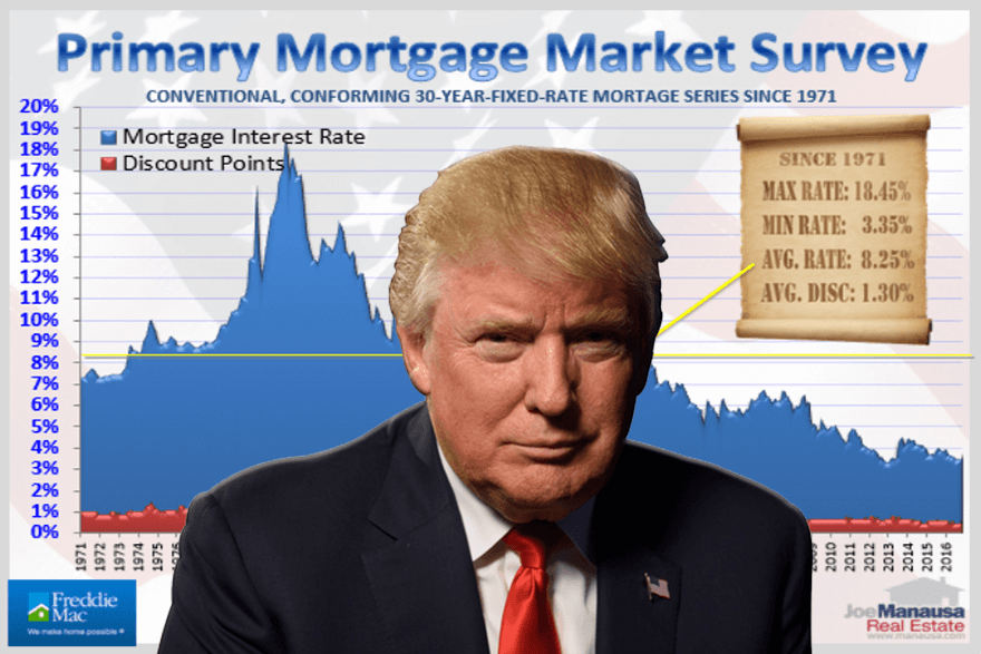 What to expect from Trump regarding mortgage interest rates