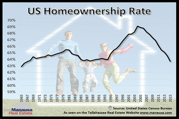 Long Term US Homeownership Rate From 1965 Through 2015