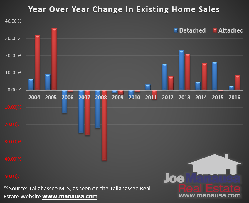 Year Over Year Change In Existing Home Sales In Tallahassee