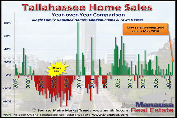 Year over year home sales report shows strengthening housing market