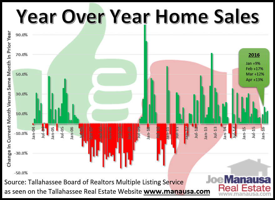 Tallahassee year over year home sales move higher