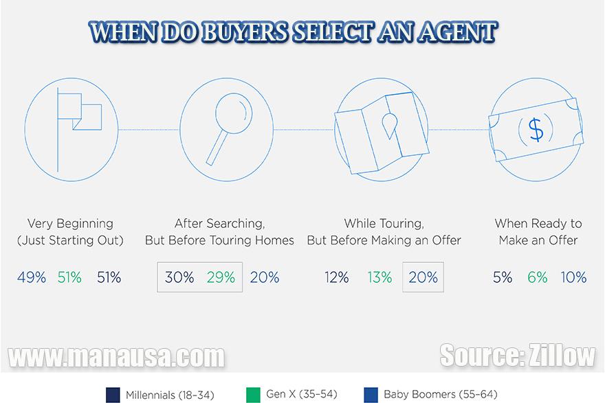 Zillow survey of house buyers yields interesting change in behavior