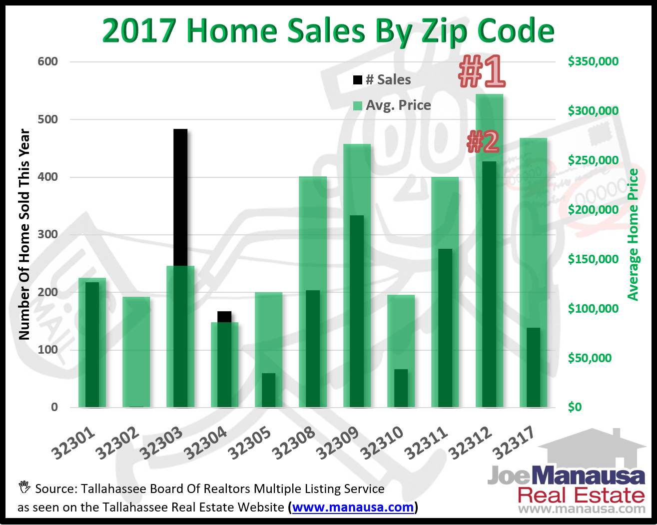 Homes Sales In The Tallahassee Zip Codes