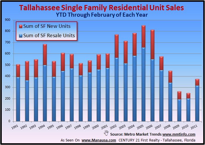 Single Family Detached Home Sales Graph Image