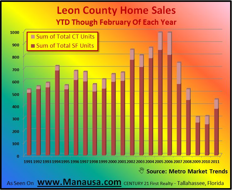 Year To Date Home Sales Graph Image