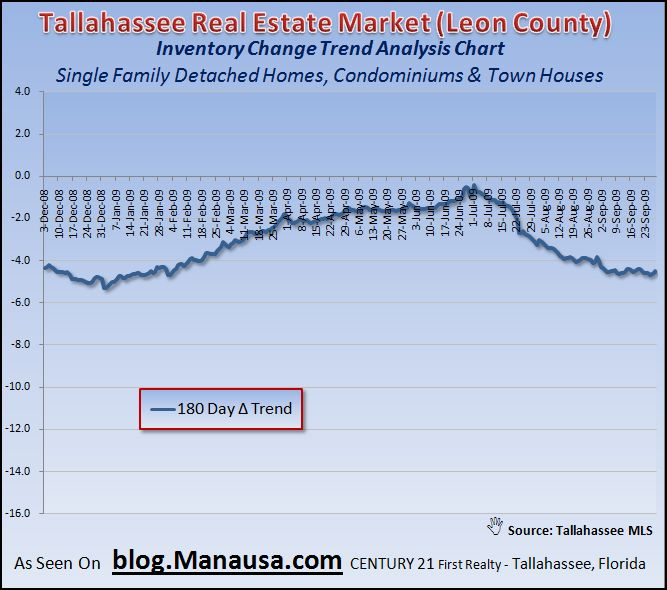 180 Day Home Inventory Trend In Tallahassee