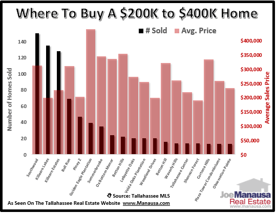 $200,000 to $400,000 Home