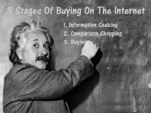 3 Buying Stages On The Internet Image