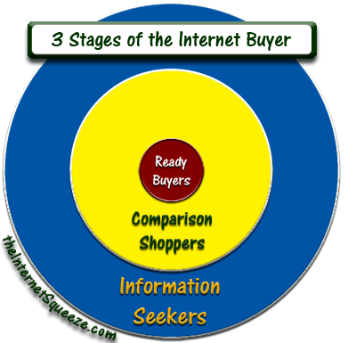 Advertise a home for sale: 3 Stages Of The Home Buying Process