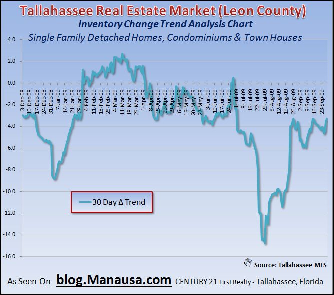 30 Day Home Inventory Trend In Tallahassee