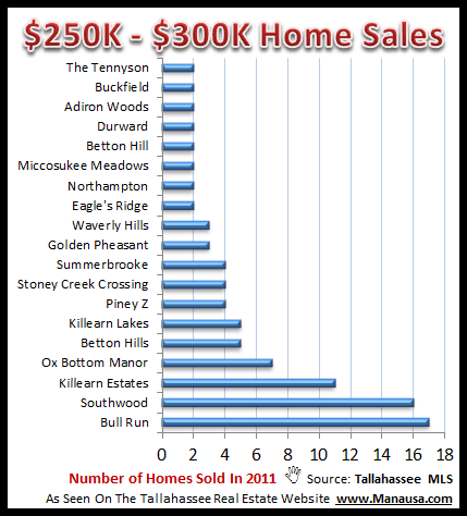 $300,000 Homes In Tallahassee
