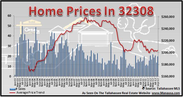 32308 Home Price
