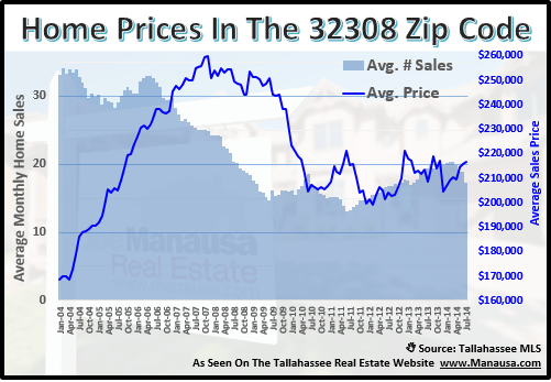 32308 Home Prices
