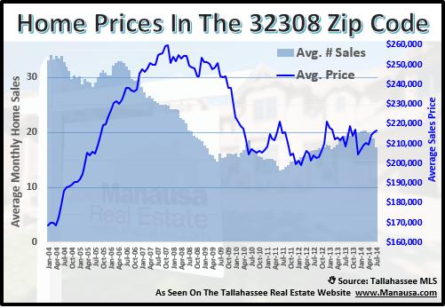 Price Of Homes In 32308 Zip Code