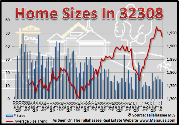32308 Home Sizes