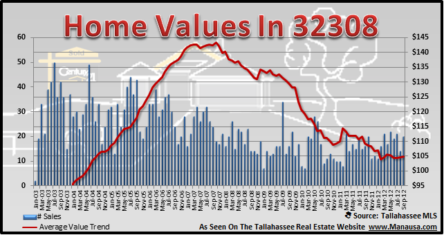 32308 Home Value