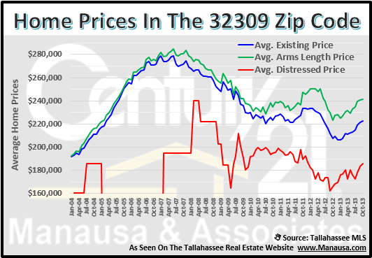 32309 Home Prices