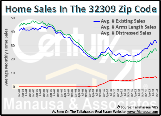 32309 Home Sales