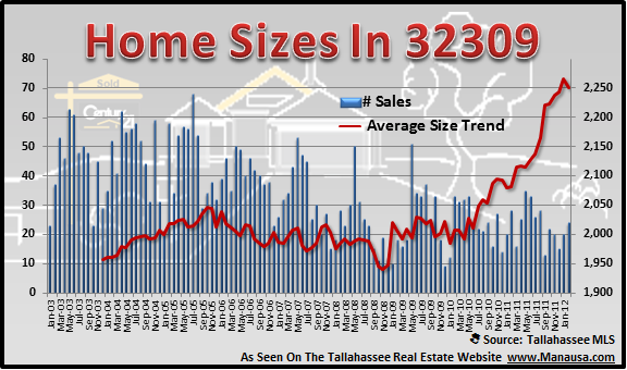 32309 Home Sizes
