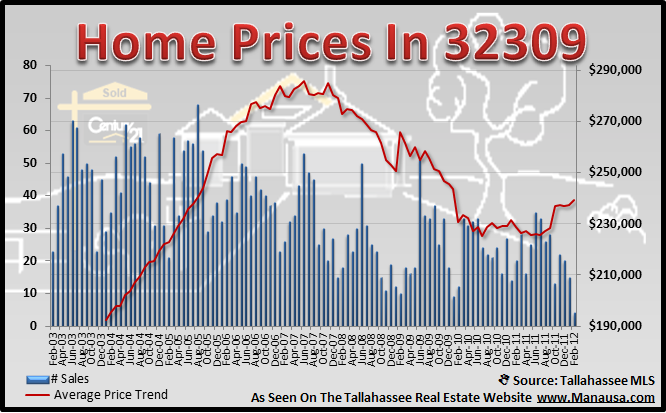 32309 Real Estate Report Home Prices