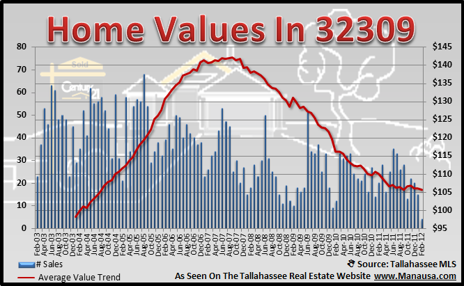 32309 Real Estate Report Home Values