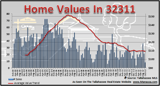 32311 Home Values
