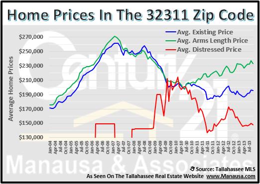 32311 Zip Code Home Prices