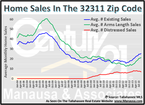 32311 Zip Code Home Sales