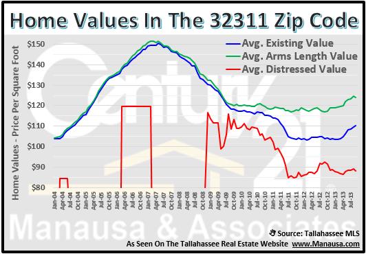 32311 Zip Code Home Values