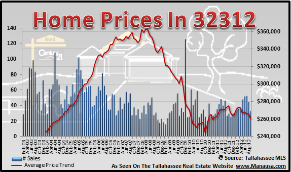 32312 Home Prices