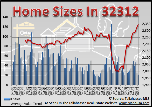 32312 Home Sizes
