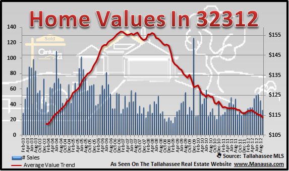 32312 Home Values