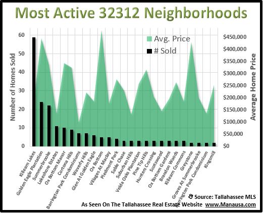 32312 home sales