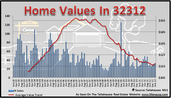 32312 real estate report home values