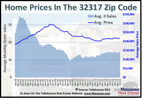 32317 Home Prices