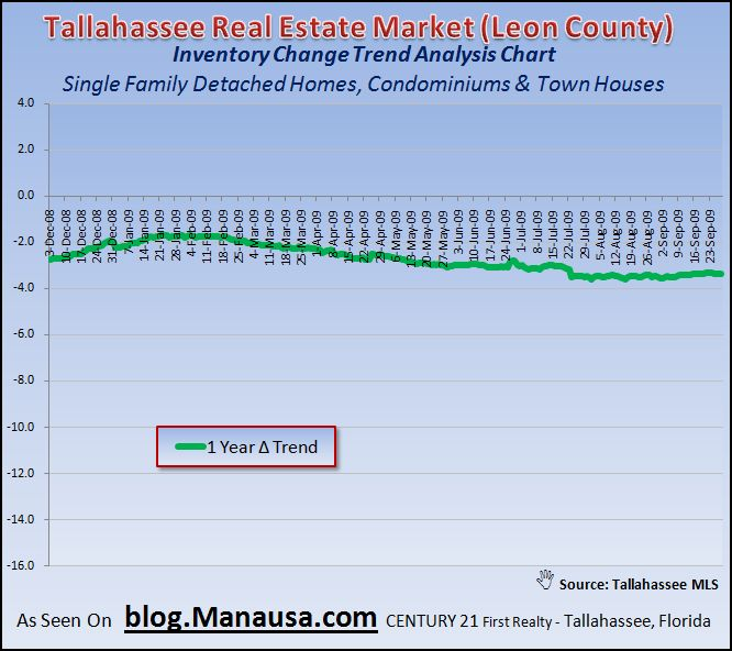 365 Day Home Inventory Trend In Tallahassee