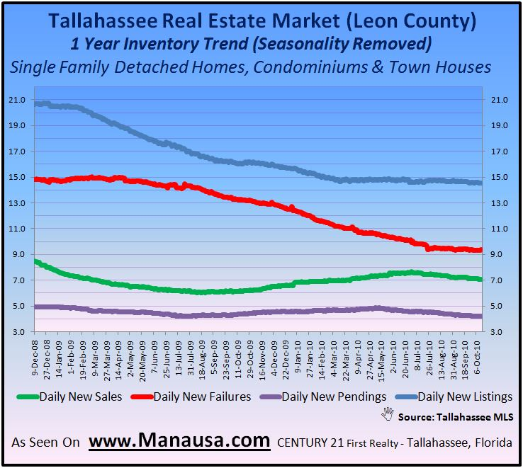 Tallahassee Housing Trends Graph